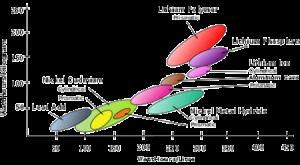 باتری لیتیوم پلیمر
