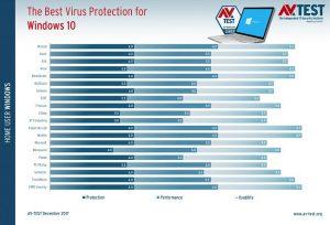 بهترین نرم افزارهای امنیتی