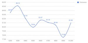 نمودار شارژدهی گوشی های هوشمند