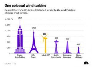 قدرتمندترین توربین بادی جهان