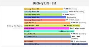 تست عمر باتری گلکسی S9