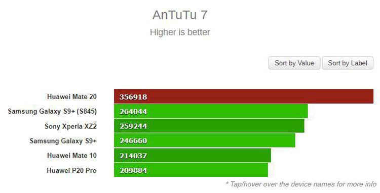 بنچمارک AnTuTu7