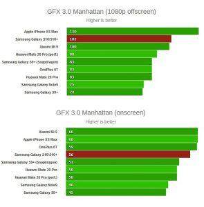 تستهای GPU گلکسی S10