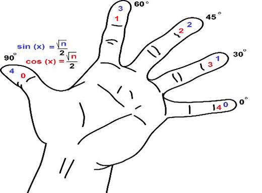 روش انگشتی برای محاسبه توابع مثلثاتی