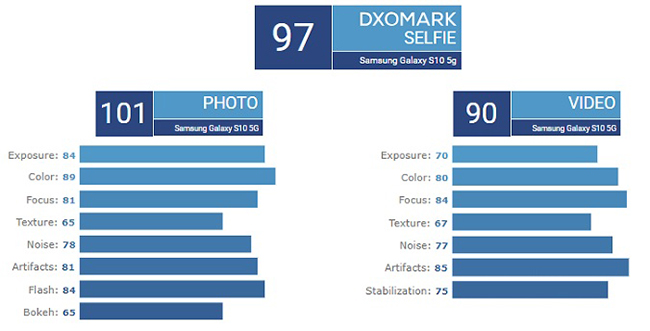 برتری Galaxy S10 5G بر هواوی p30 pro