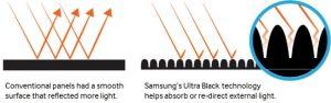 فناوری Ultra Black
