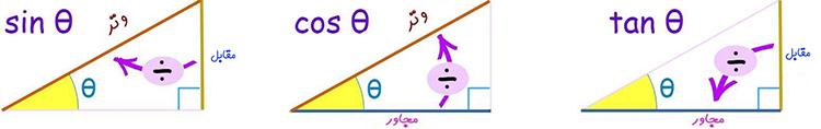 محاسبه مثلثات بدون ماشین حساب