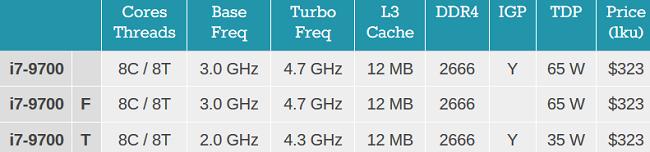 پردازنده i7-9700
