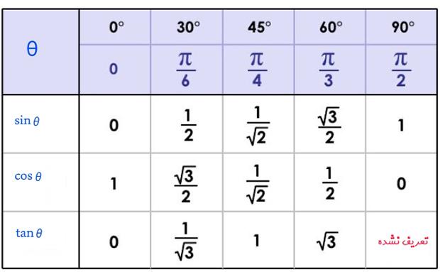 جدول توابع مثلثاتی