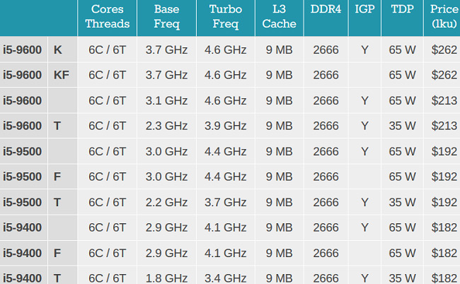 پردازنده i5-9600