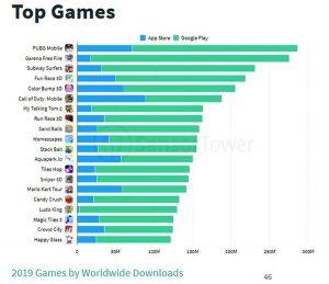 پرطرفدارترین بازی موبایل دنیا