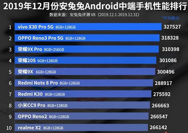 سریعترین گوشی های اندرویدی سال 2019