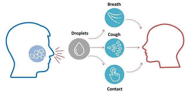 کرونا ویروس ووهان چطور منتقل میشود