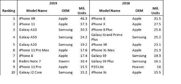 آیفون XR پرفروش ترین گوشی هوشمند سال 2019