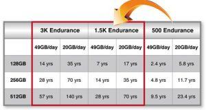 دلیل کاهش سرعت هارد SSD
